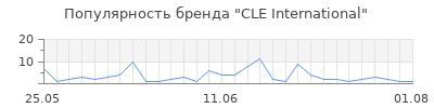 Популярность cle international