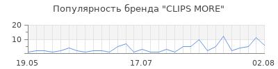 Популярность clips more
