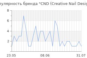 Популярность бренда cnd creative nail design
