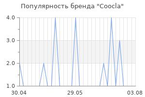 Популярность бренда coocla