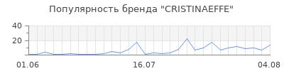 Популярность cristinaeffe