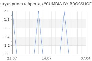 Популярность бренда cumbia by brosshoes