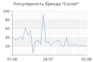 Популярность бренда curver