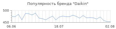 Популярность daikin