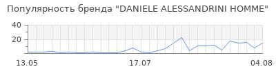 Популярность daniele alessandrini homme
