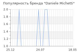 Популярность бренда daniele michetti