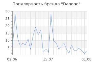 Популярность бренда danone