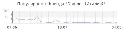 Популярность davines италия