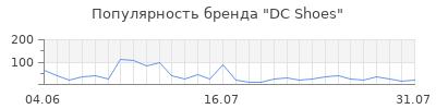 Популярность dc shoes