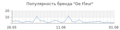 Популярность de fleur