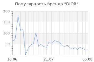Популярность бренда dior