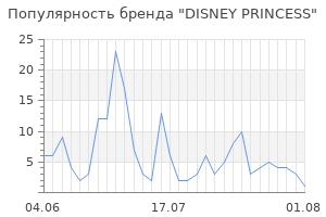 Популярность бренда disney princess