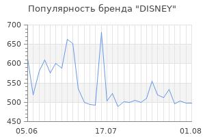 Популярность бренда disney