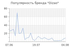 Популярность бренда dizao