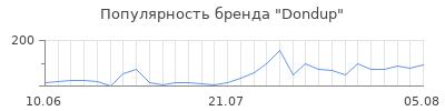 Популярность dondup