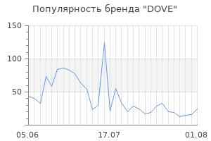 Популярность бренда dove