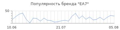 Популярность ea7