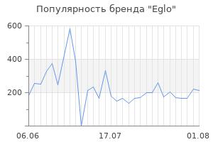 Популярность бренда eglo