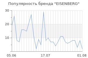 Популярность бренда eisenberg