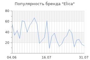 Популярность бренда elica