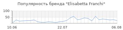 Популярность elisabetta franchi