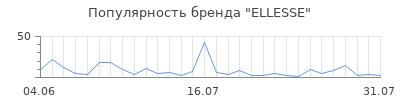 Популярность ellesse
