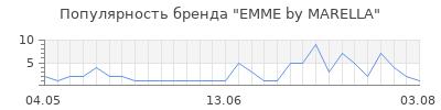 Популярность emme by marella