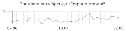 Популярность emporio armani