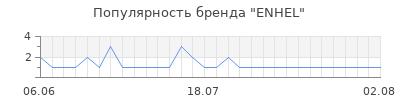 Популярность enhel