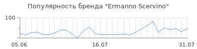 Популярность ermanno scervino