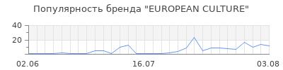 Популярность european culture