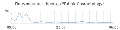 Популярность fabrik cosmetology