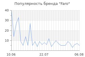 Популярность бренда faro