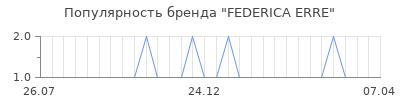 Популярность federica erre