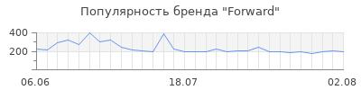 Популярность forward