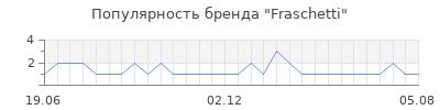 Популярность Fraschetti