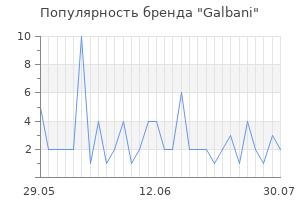Популярность бренда galbani
