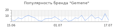 Популярность gemene