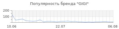 Популярность gigi