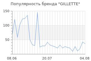 Популярность бренда gillette