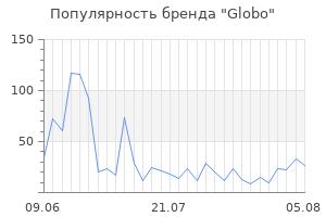 Популярность бренда globo