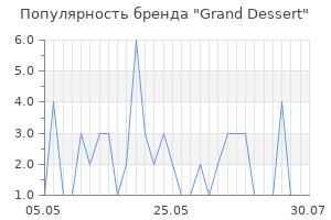 Популярность бренда grand dessert