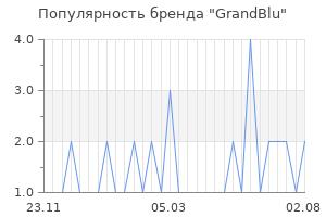 Популярность бренда grandblu