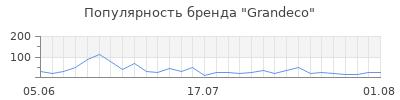 Популярность grandeco