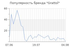 Популярность бренда grattol