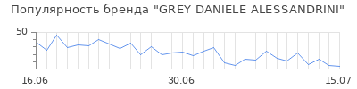 Популярность grey daniele alessandrini
