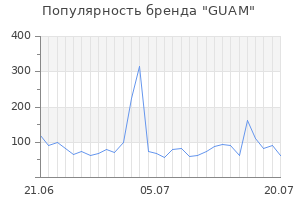 Популярность бренда guam