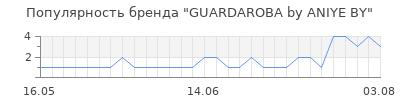 Популярность guardaroba by aniye by