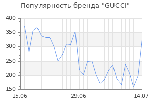 Популярность бренда gucci