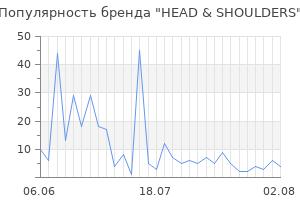 Популярность бренда head shoulders